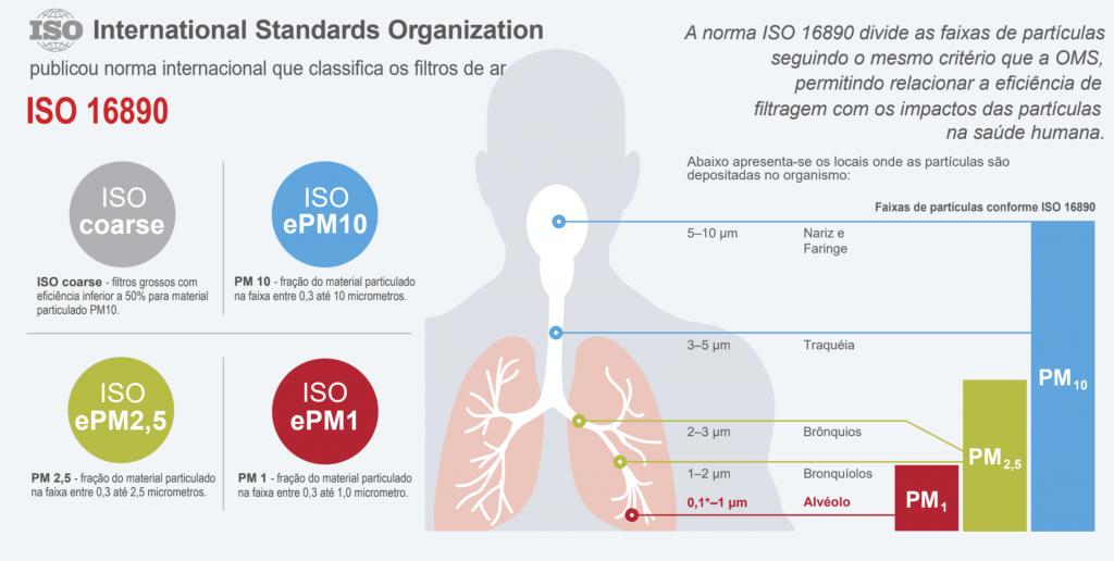 NBR ISO 16890
